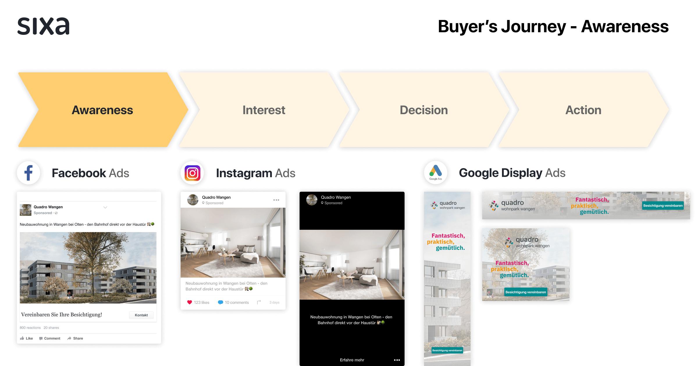 Übersicht Buyer's Journey - Awereness.