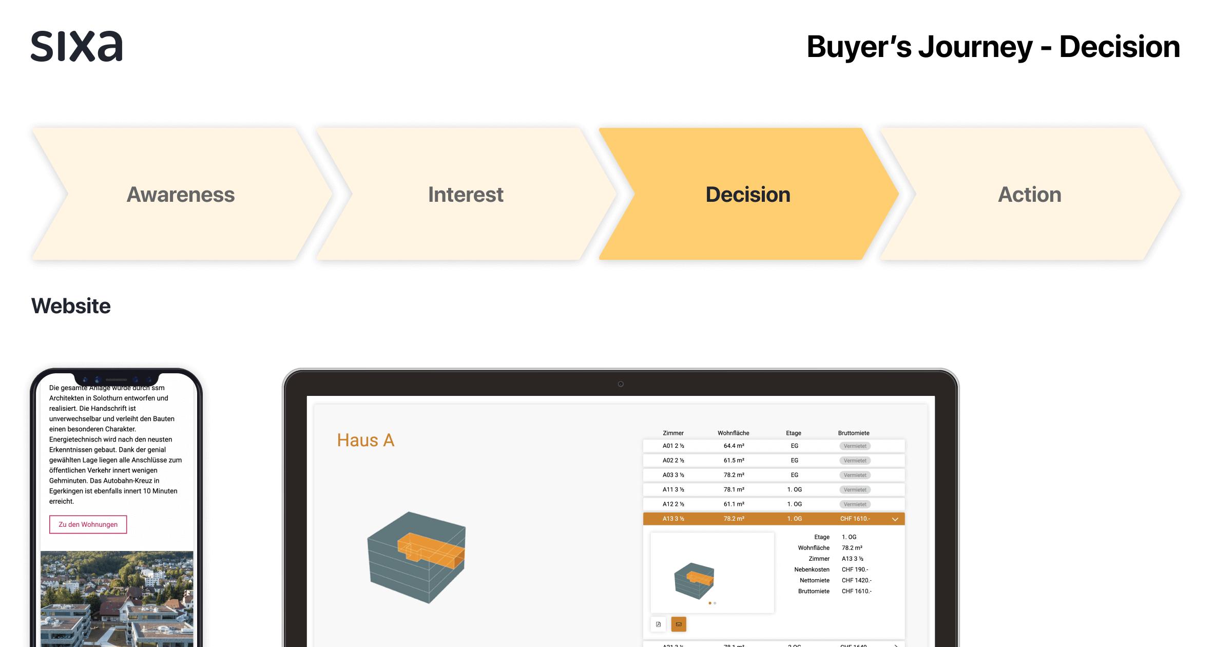 Übersicht Buyer's Journey - Decision.