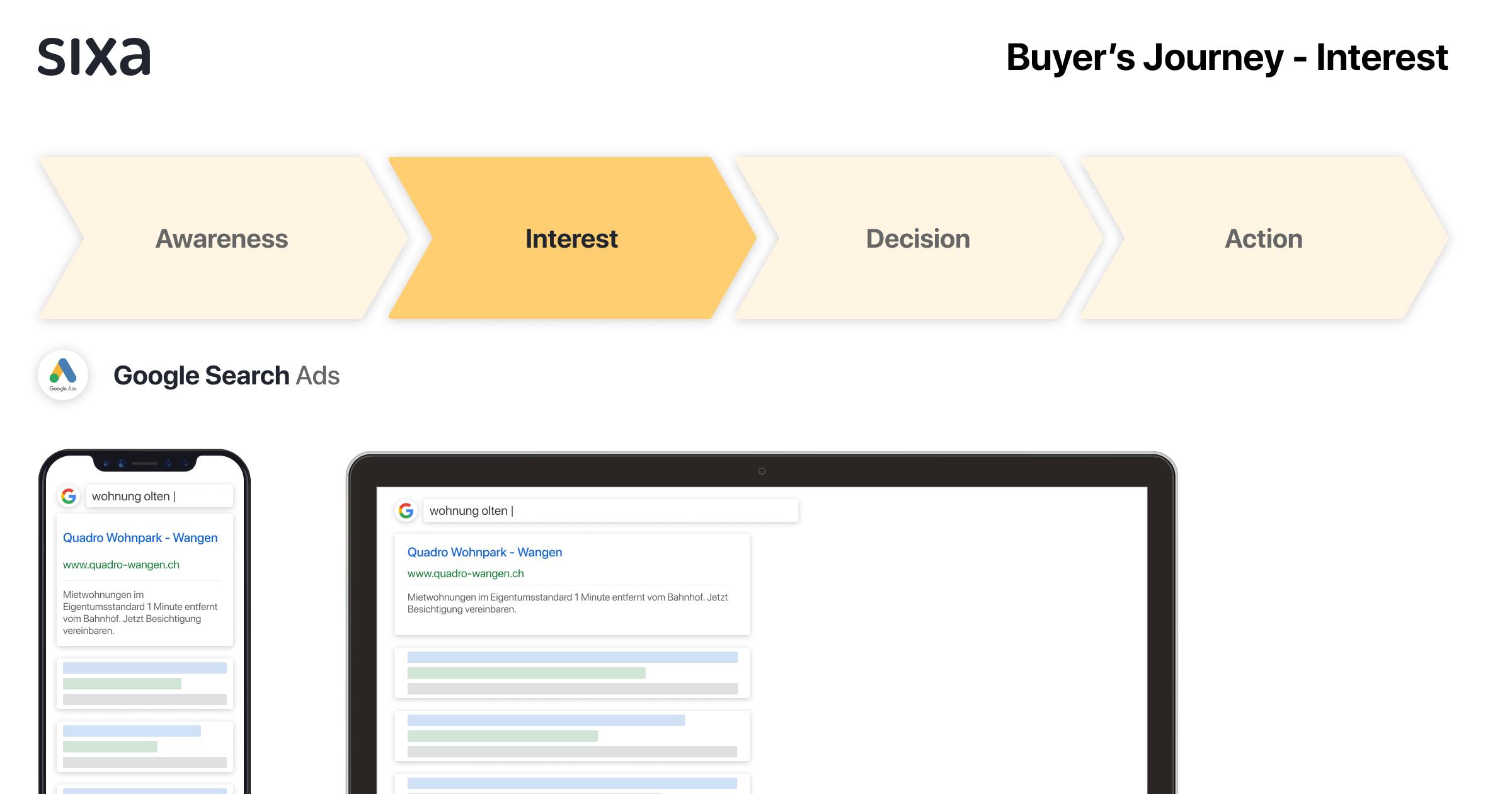 Übersicht Buyer's Journey - Interest