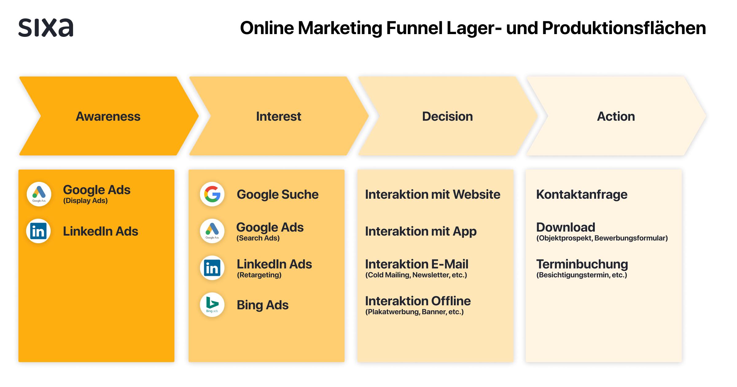 Online Marketing Funnel Lager- und Produktionsflächen.