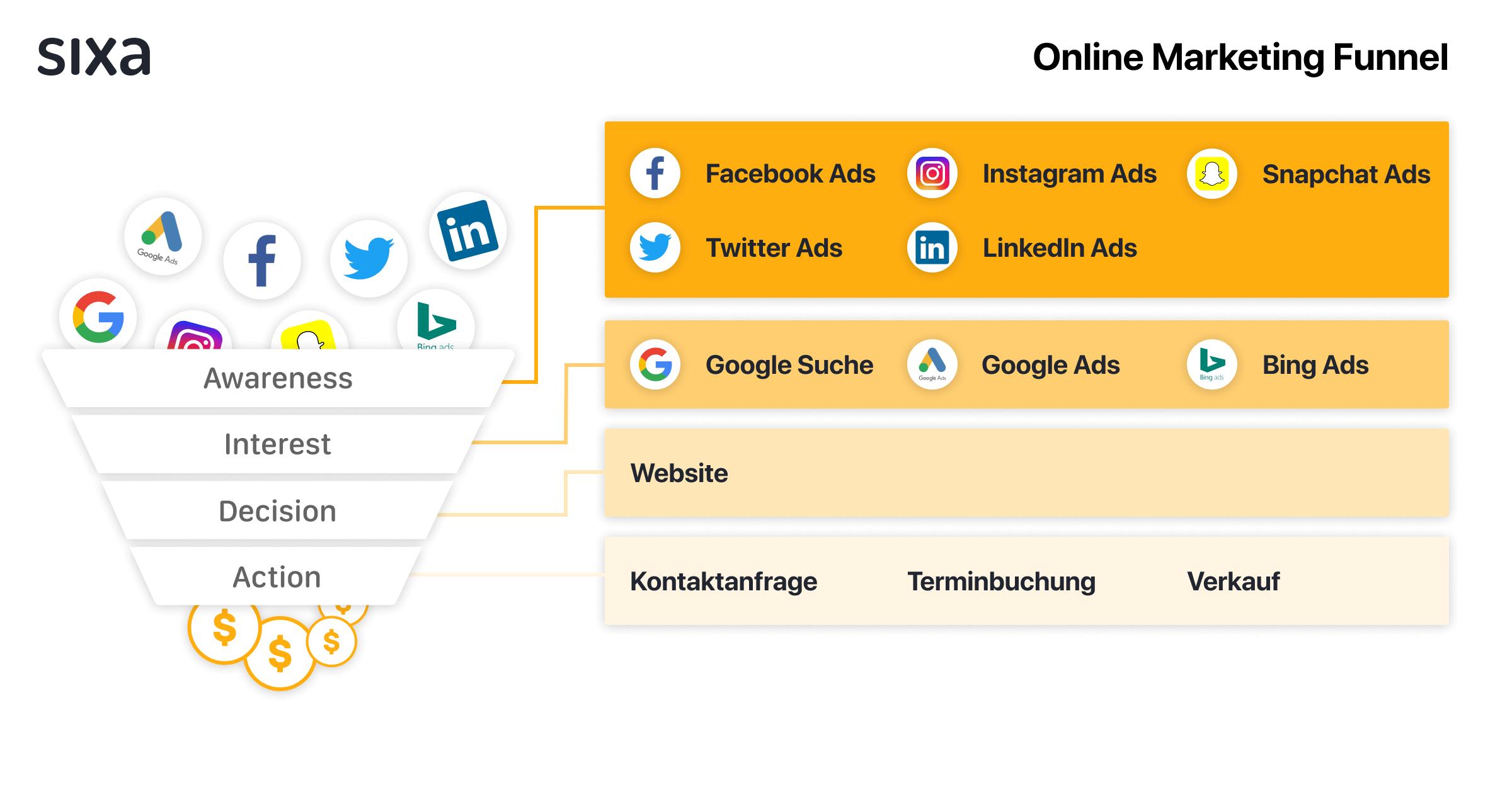 Übersicht Online Marketing Funnel
