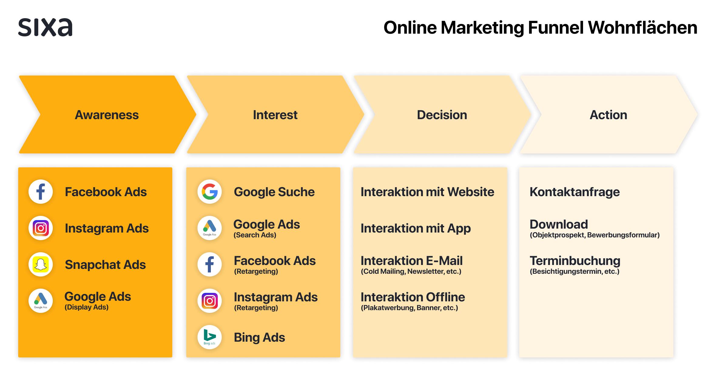 Online Marketing Funnel Wohnflächen.