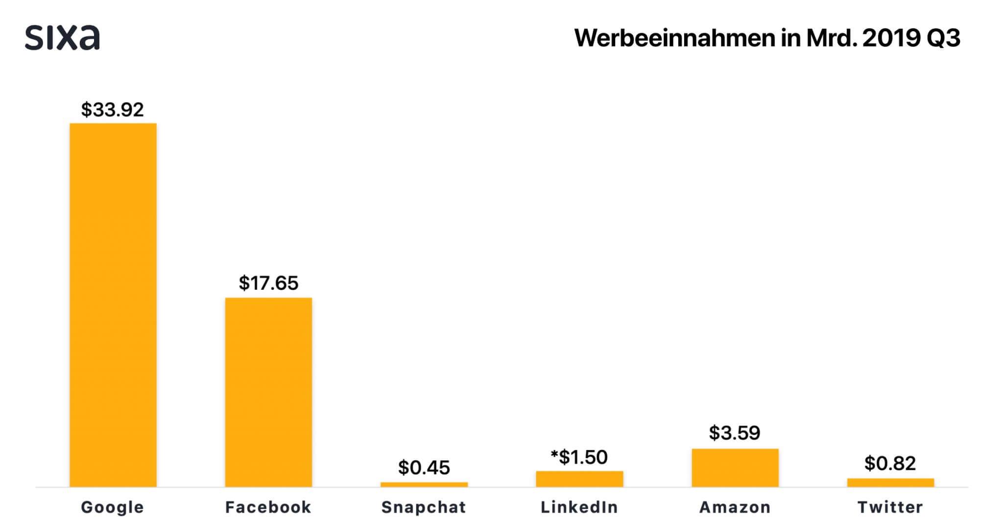 Vergleich von Werbeeinnahmen von Google, Facebook, Snapchat, LinkedIn, Amazon und Twitter.