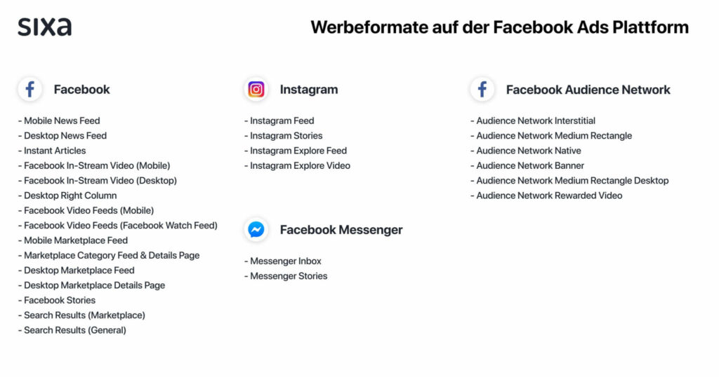 Auflistung der Werbeformate auf der Facebook Ads Plattform.